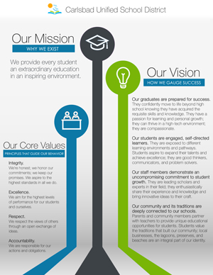 Mission, Vision, and Core Values